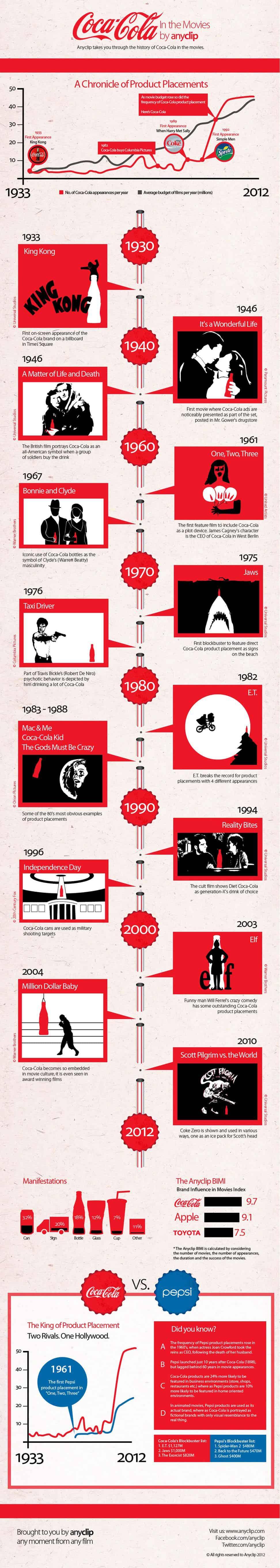 coca cola pepsi infografik