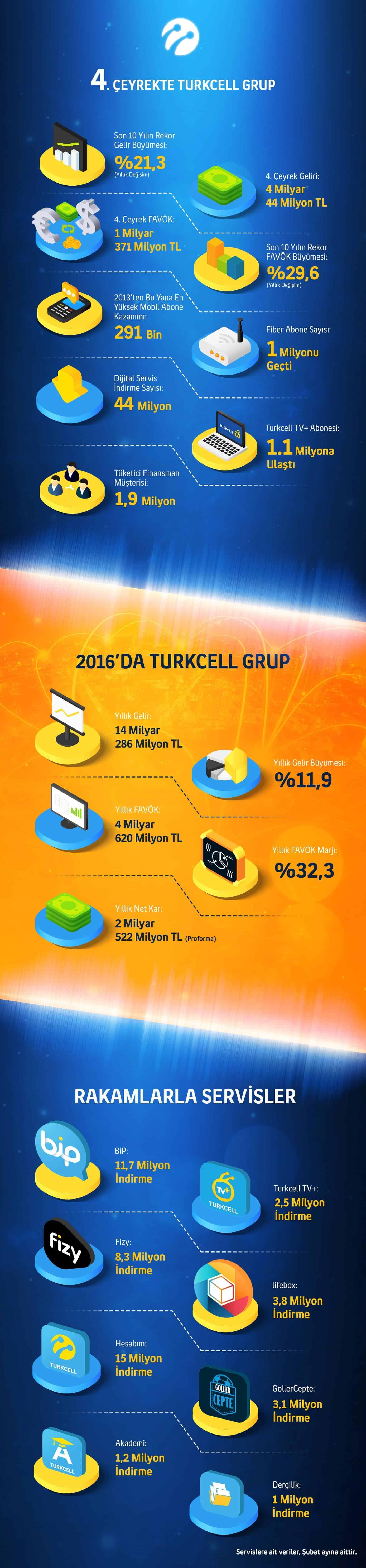 turkcell_q4_