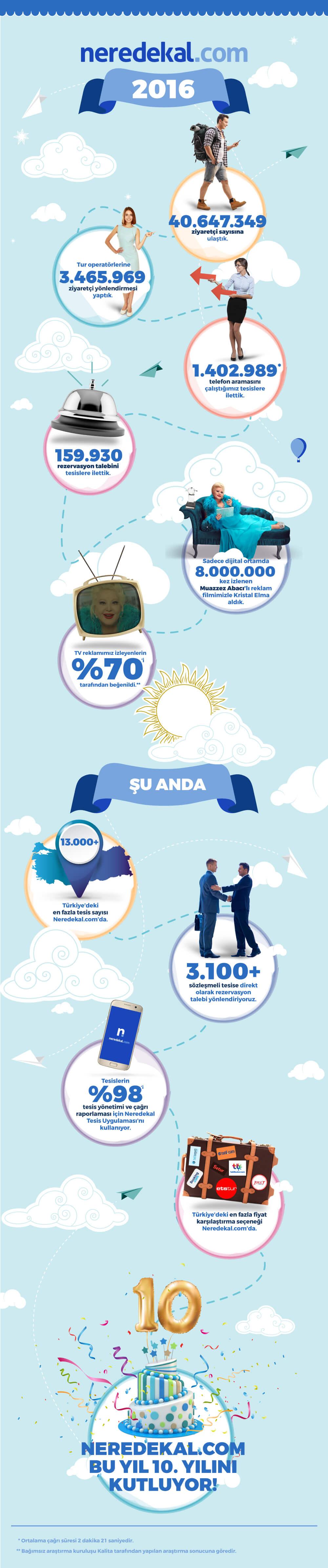 neredekal-2016-infografi (1)