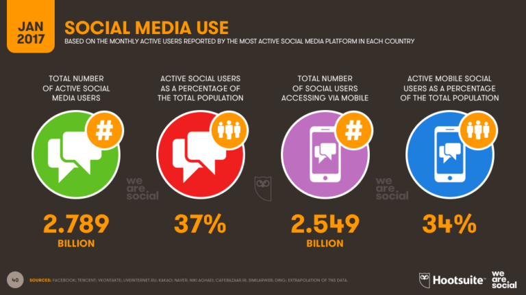 mobile usage in india